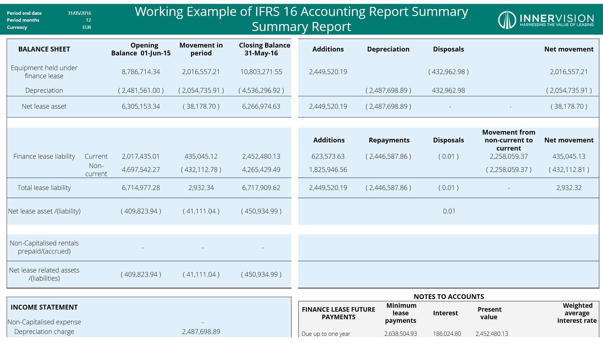Working_Example_of_IFRS_16_Accounting_Report_Summary_-_Summary_Report1.png